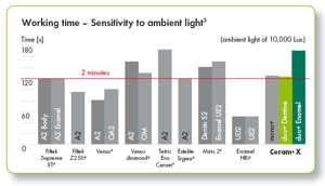 Tetric-EvoCeram-Comparison Chart-Vivadent-Dental Supplies
