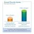 Enamel Pro-Varnish-Uptake Chart-Premier-Dental Supplies
